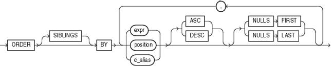 Description of order_by_clause.gif follows