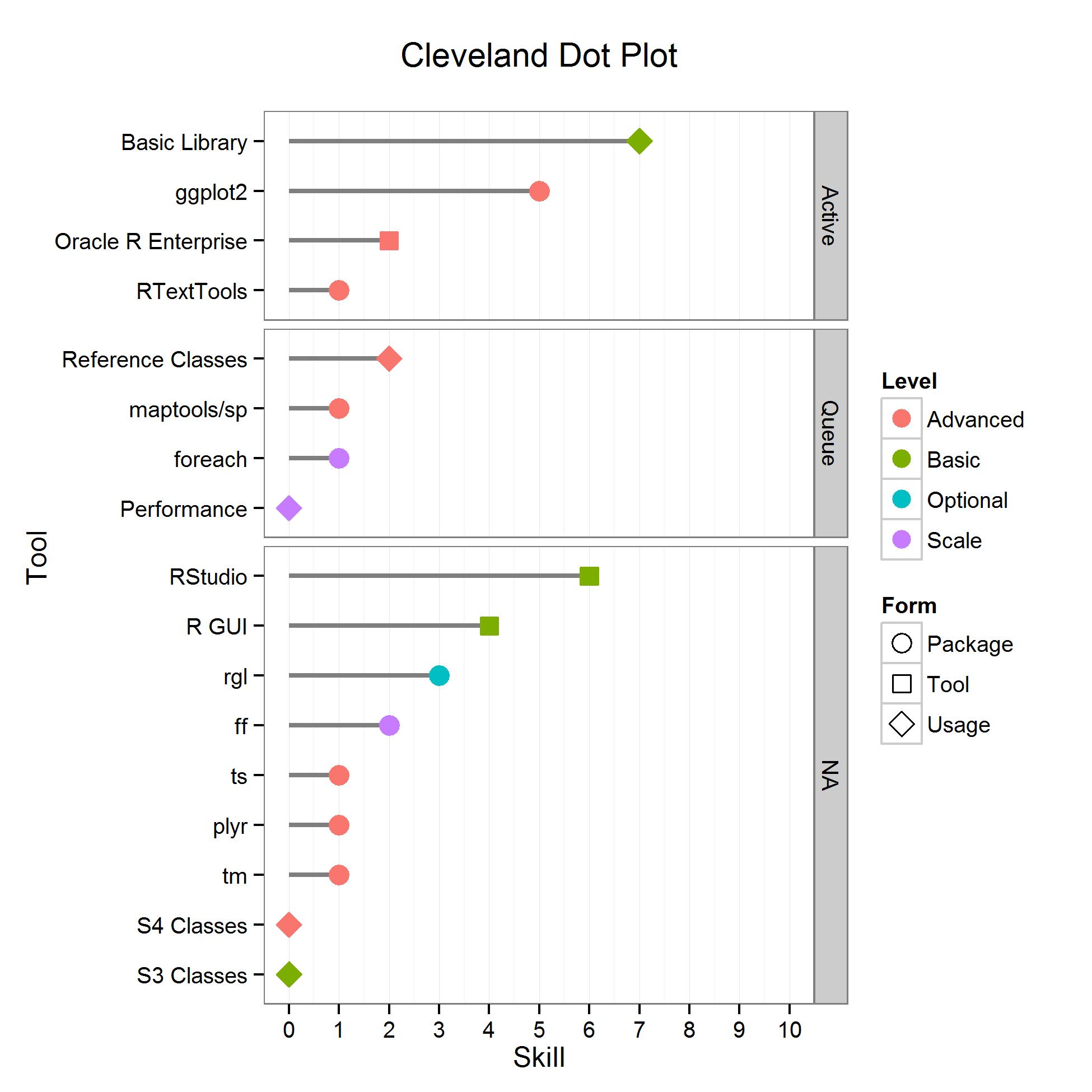 Visualization bar graph box plot bubble plot dot plot pooptronica